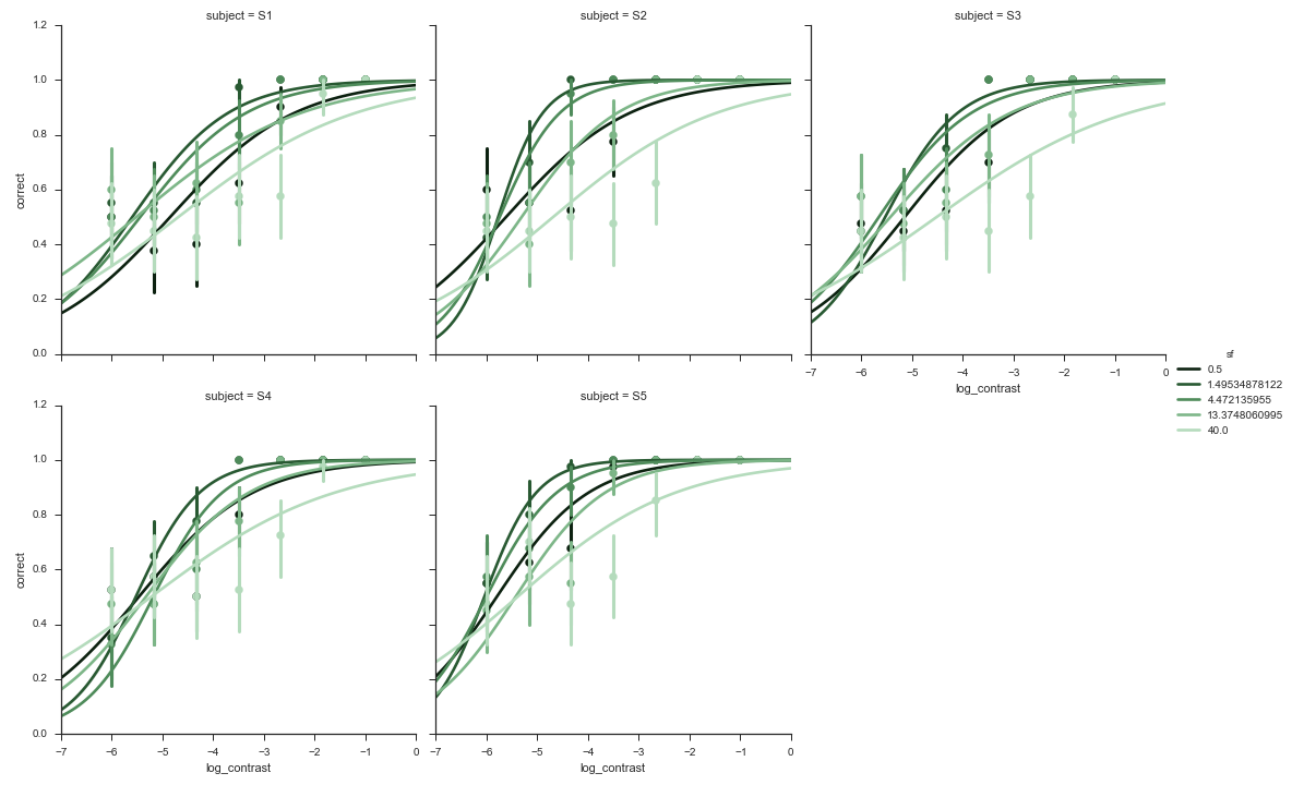 High-level plotting in Python | Practical Vision Science